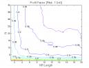 Price Breakout NR7: Profit Factor