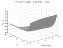 NR7 Pattern: Percent Profitable Trades