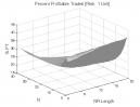 Price Breakout NR7: Percent Profitable Trades