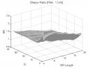 NR7 Pattern: Sharpe Ratio