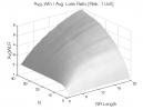 Price Breakout NR7: Avg. Win / Avg. Loss Ratio