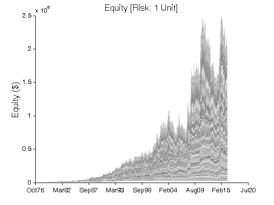 Volatility trading strategies futures