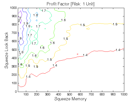 Interest rate volatility trading strategies