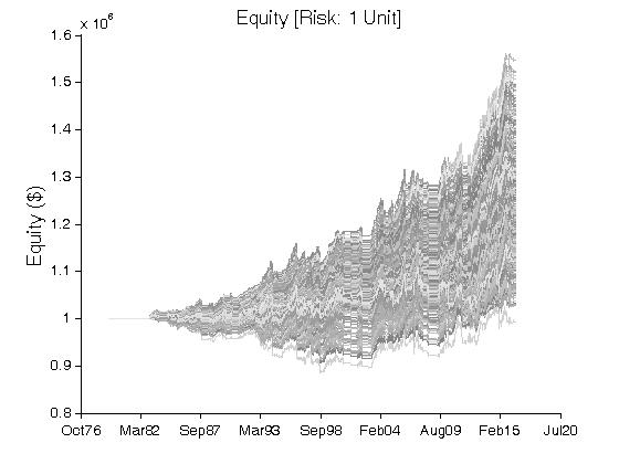 Relative strength index trading strategies