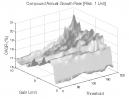 Zero Lag Moving Average: CAGR