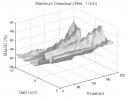 Zero Lag Moving Average: Max. Drawdown