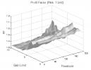 Zero Lag Moving Average: Profit Factor