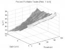 Zero Lag Moving Average: Percent Profitable Trades