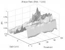 Zero Lag Moving Average: Sharpe Ratio