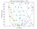 Fractal Adaptive Moving Average: Max. Drawdown