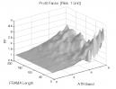 Fractal Adaptive Moving Average: Profit Factor