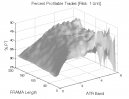 Fractal Adaptive Moving Average: Percent Profitable Trades