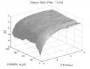Fractal Adaptive Moving Average: Sharpe Ratio
