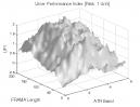 Fractal Adaptive Moving Average: UPI