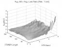 Fractal Adaptive Moving Average: Avg. Win / Avg. Loss Ratio