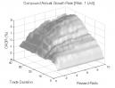 Reversal Patterns (Part 2): CAGR