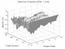 Reversal Patterns (Part 2): Max. Drawdown