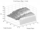 Reversal Patterns (Part 2): Profit Factor