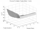 Reversal Patterns (Part 2): Percent Profitable Trades