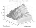 Reversal Patterns (Part 2): UPI