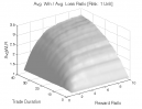 Reversal Patterns (Part 2): Avg. Win / Avg. Loss Ratio