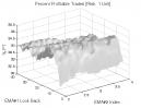 MACD (Part 2): Percent Profitable Trades