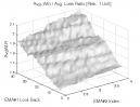 MACD (Part 2): Avg. Win / Avg. Loss Ratio