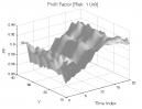 Volatility Clustering (Part 1): Profit Factor