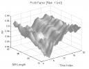 Volatility Clustering (Part 2): Profit Factor