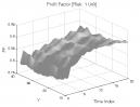 Volatility Clustering (Part 3): Profit Factor
