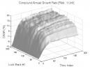Dual Momentum & Vortex Indicator: CAGR