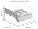 Dual Momentum & Vortex Indicator: Max. Drawdown
