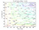 Dual Momentum & Vortex Indicator: Profit Factor