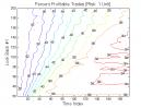 Dual Momentum & Vortex Indicator: Percent Profitable Trades