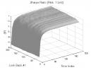 Dual Momentum & Vortex Indicator: Sharpe Ratio