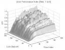 Dual Momentum & Vortex Indicator: UPI