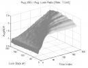 Dual Momentum & Vortex Indicator: Avg. Win / Avg. Loss Ratio